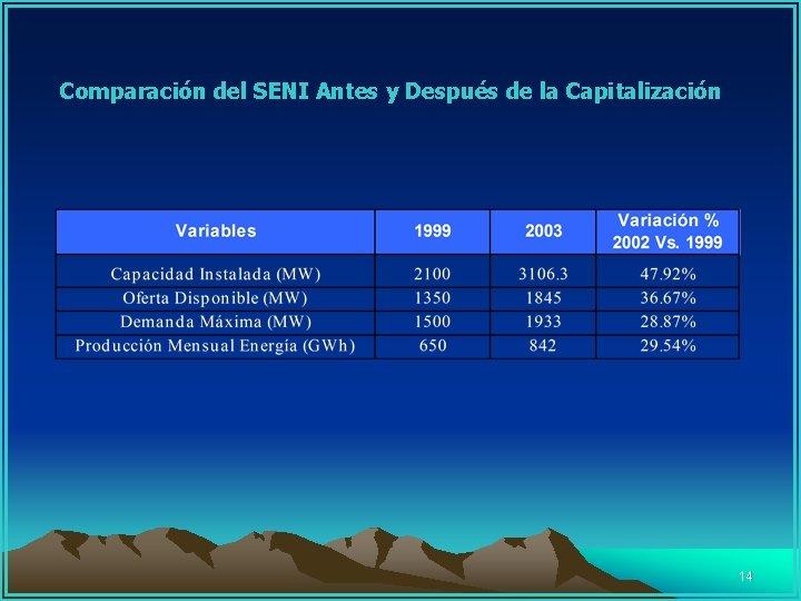Comparación del SENI Antes y Después de la Capitalización 14