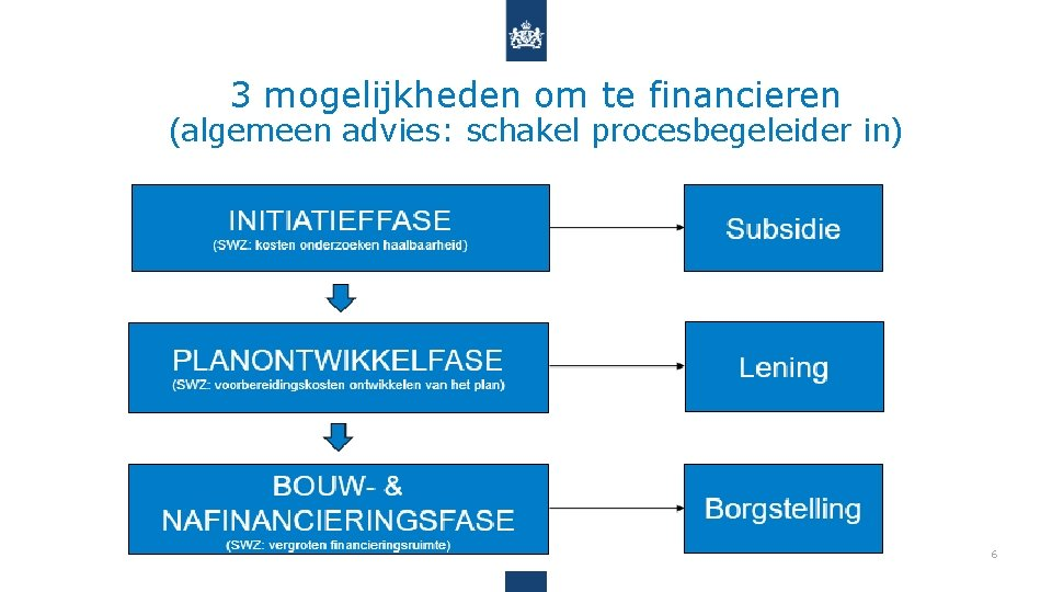 3 mogelijkheden om te financieren (algemeen advies: schakel procesbegeleider in) 6