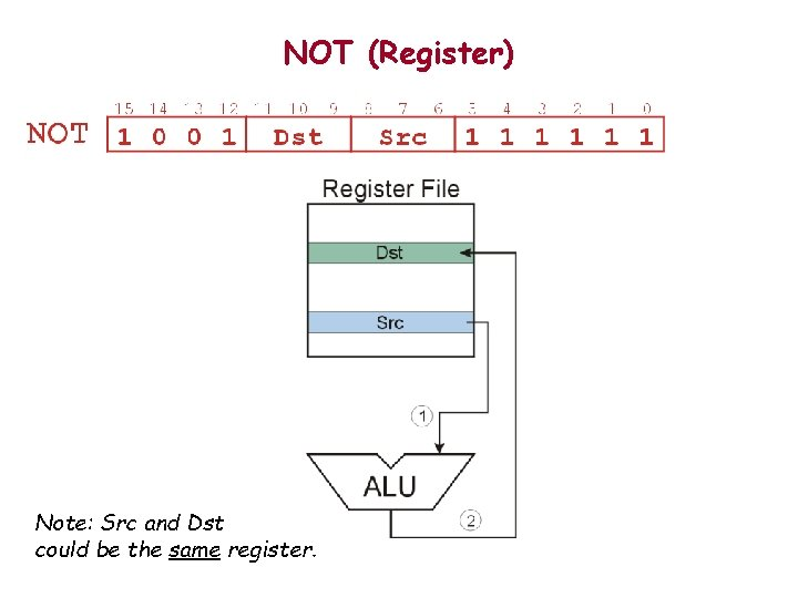 NOT (Register) Note: Src and Dst could be the same register.