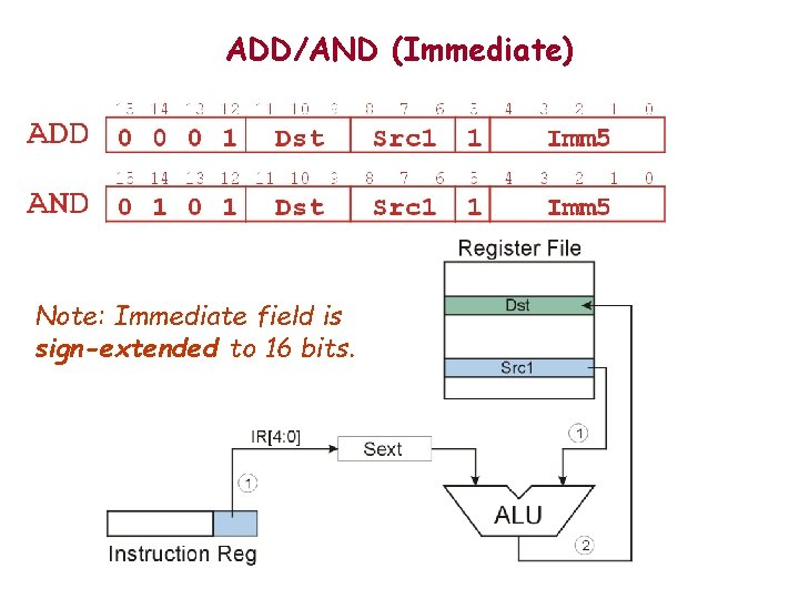 ADD/AND (Immediate) Note: Immediate field is sign-extended to 16 bits.