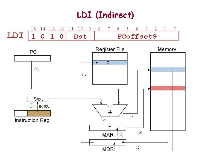 LDI (Indirect)