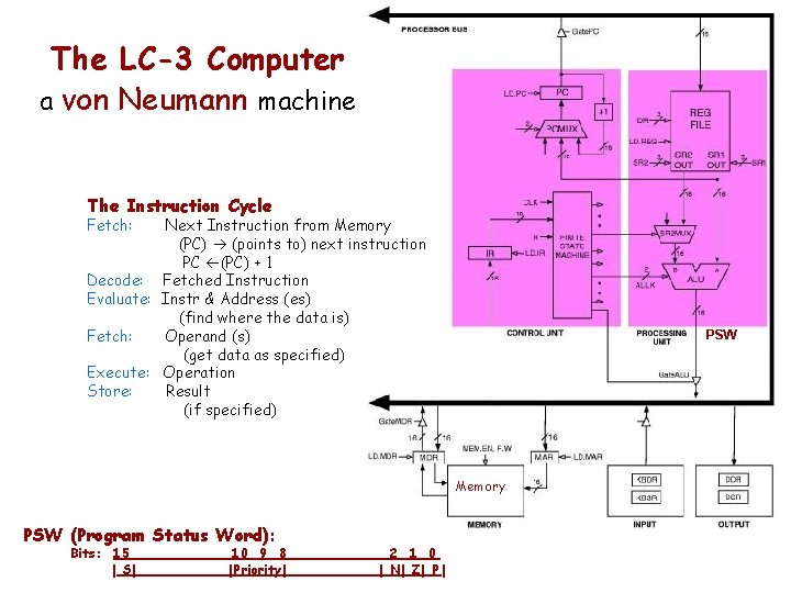 The LC-3 Computer a von Neumann machine The Instruction Cycle Fetch: Next Instruction from