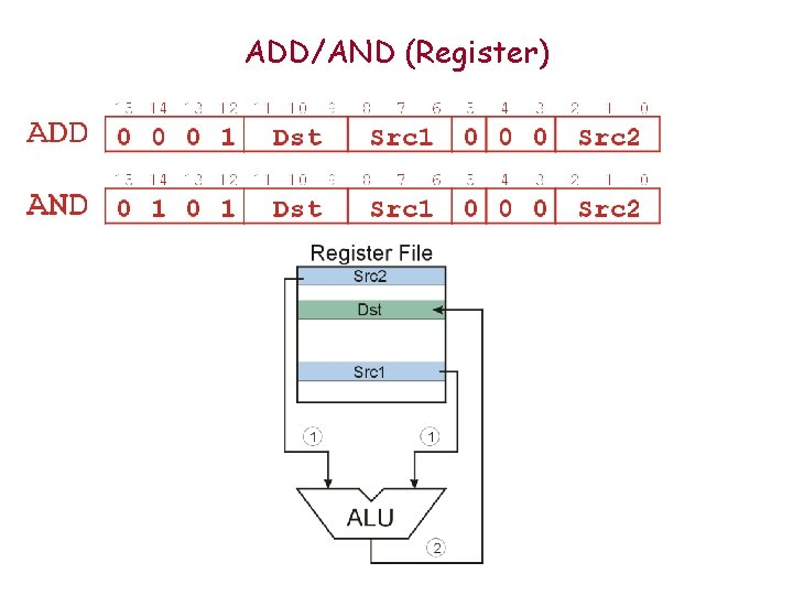 ADD/AND (Register)