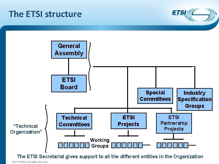 """The ETSI structure General Assembly ETSI Board """"Technical Organization"""" Special Committees ETSI Projects Technical"""