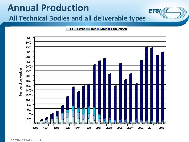 Annual Production All Technical Bodies and all deliverable types © ETSI 2012. All rights