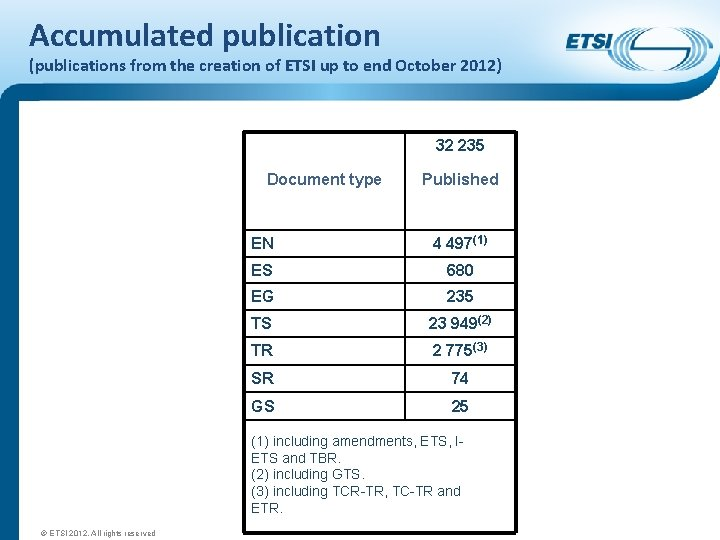 Accumulated publication (publications from the creation of ETSI up to end October 2012) 32