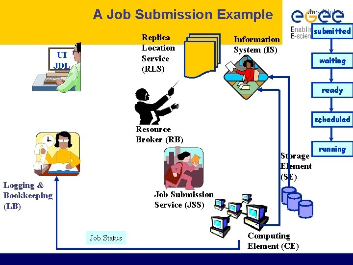 A Job Submission Example Replica Location Service (RLS) UI JDL Job Status submitted Information