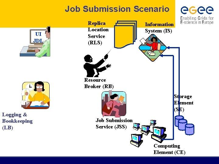Job Submission Scenario UI JDL Replica Location Service (RLS) Information System (IS) Resource Broker