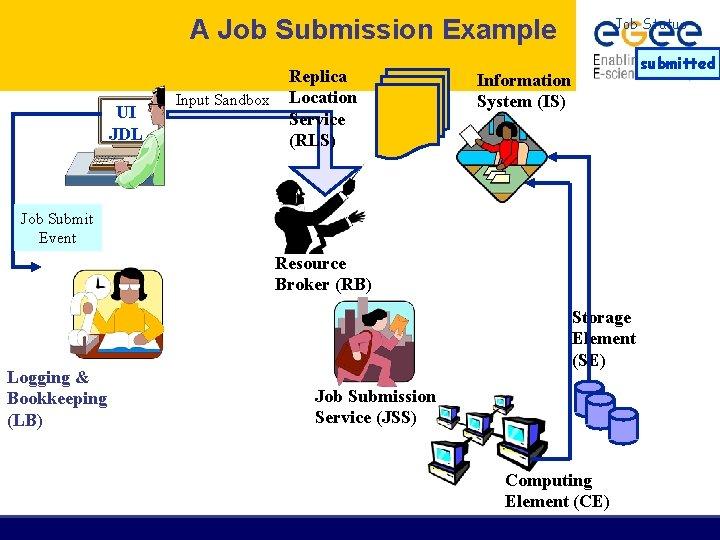 A Job Submission Example UI JDL Input Sandbox Replica Location Service (RLS) Job Status