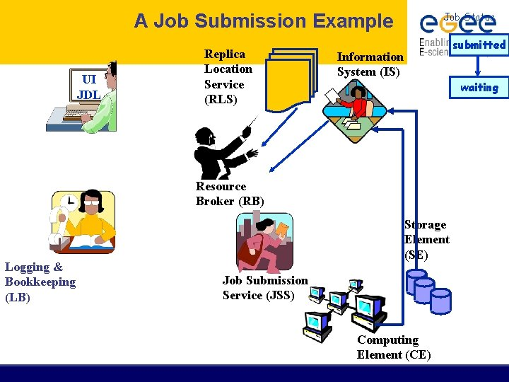 A Job Submission Example UI JDL Replica Location Service (RLS) Job Status submitted Information
