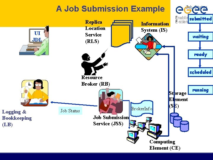 A Job Submission Example Replica Location Service (RLS) UI JDL Job Status Information System