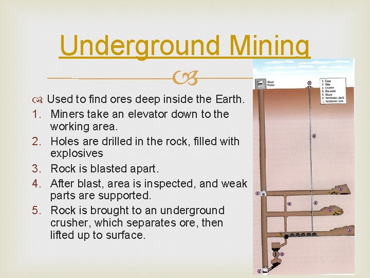 Underground Mining Used to find ores deep inside the Earth. 1. Miners take an
