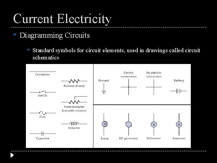 Current Electricity Diagramming Circuits Standard symbols for circuit elements, used in drawings called circuit