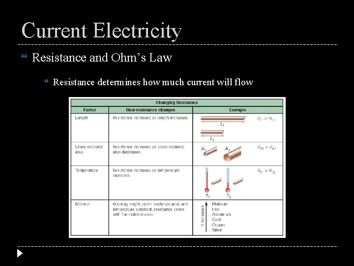 Current Electricity Resistance and Ohm's Law Resistance determines how much current will flow