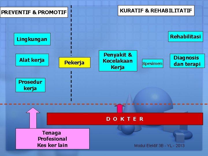 PREVENTIF & PROMOTIF KURATIF & REHABILITATIF Rehabilitasi Lingkungan Alat kerja Penyakit & Kecelakaan Kerja