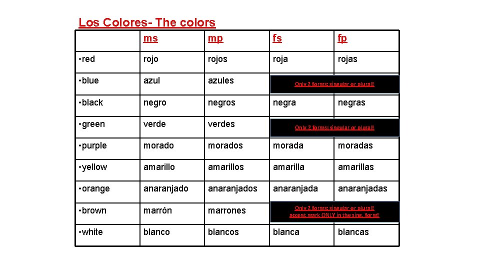 Los Colores- The colors ms mp fs fp • red rojos rojas • blue