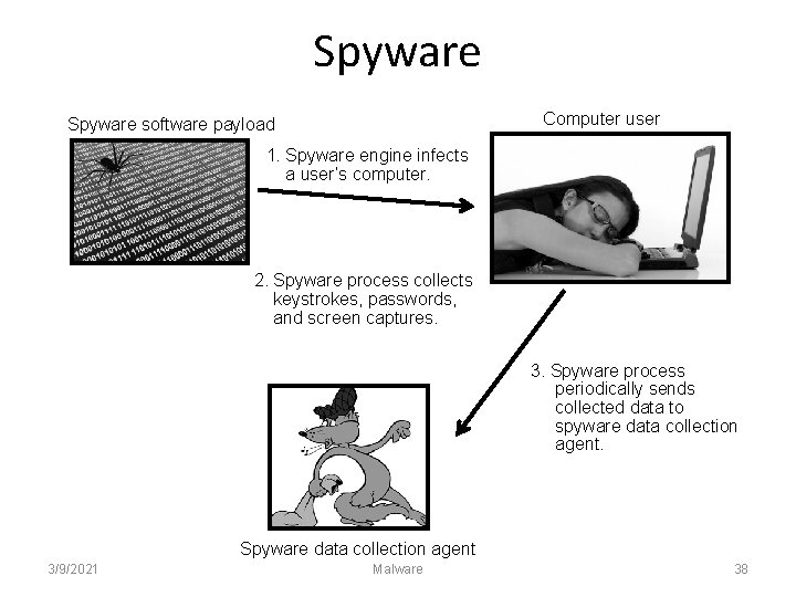 Spyware Computer user Spyware software payload 1. Spyware engine infects a user's computer. 2.