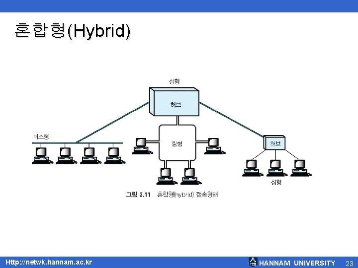 혼합형(Hybrid) Http: //netwk. hannam. ac. kr HANNAM UNIVERSITY 23
