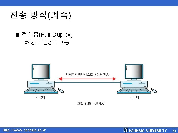 전송 방식(계속) < 전이중(Full-Duplex) Ü 동시 전송이 가능 Http: //netwk. hannam. ac. kr HANNAM