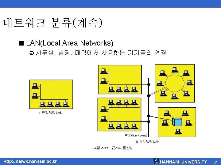 네트워크 분류(계속) < LAN(Local Area Networks) Ü 사무실, 빌딩, 대학에서 사용하는 기기들의 연결 Http: