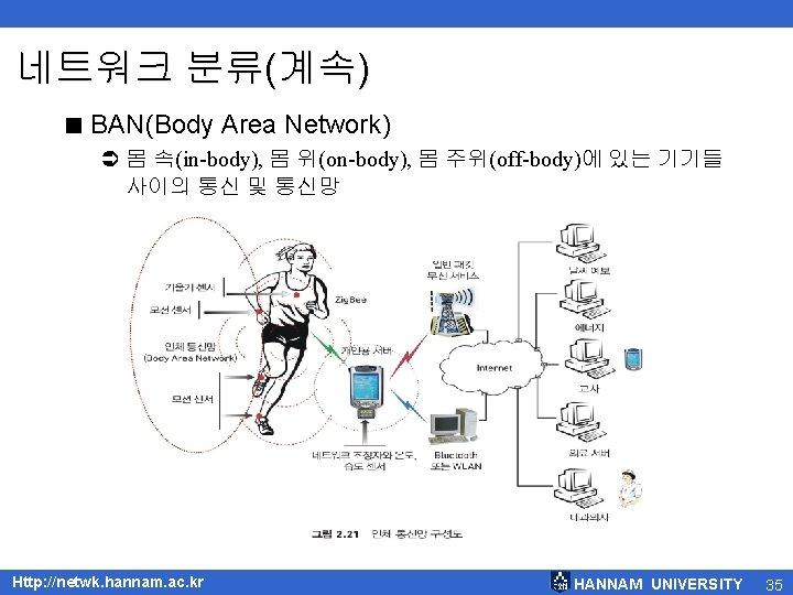 네트워크 분류(계속) < BAN(Body Area Network) Ü 몸 속(in-body), 몸 위(on-body), 몸 주위(off-body)에 있는