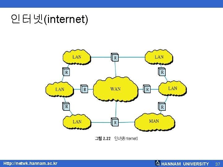 인터넷(internet) Http: //netwk. hannam. ac. kr HANNAM UNIVERSITY 37