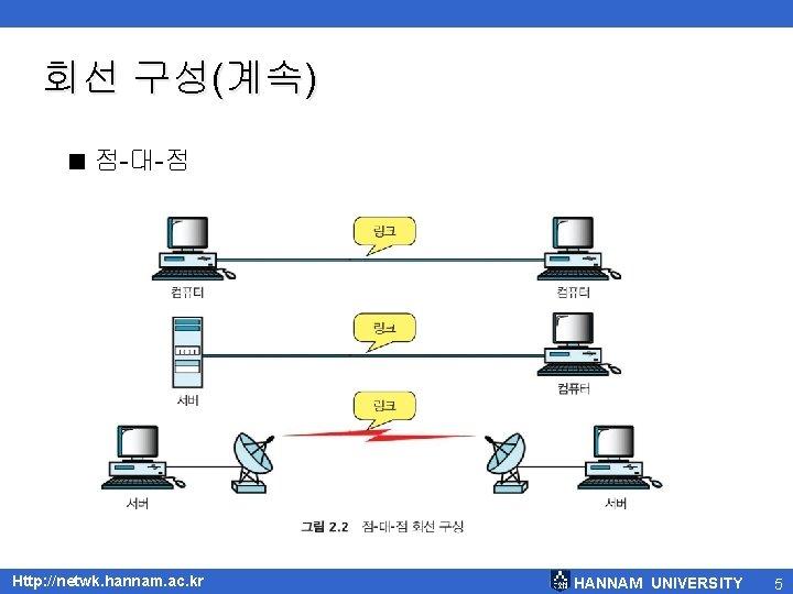 회선 구성(계속) < 점-대-점 Http: //netwk. hannam. ac. kr HANNAM UNIVERSITY 5