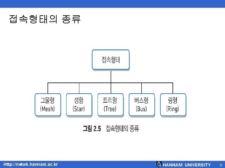 접속형태의 종류 Http: //netwk. hannam. ac. kr HANNAM UNIVERSITY 9