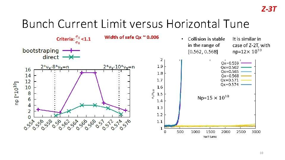 Z-3 T Bunch Current Limit versus Horizontal Tune Width of safe Qx ~ 0.