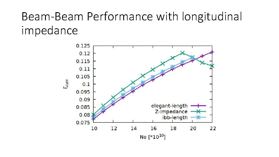 Beam-Beam Performance with longitudinal impedance