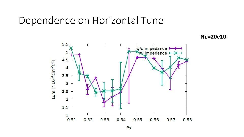 Dependence on Horizontal Tune Ne=20 e 10