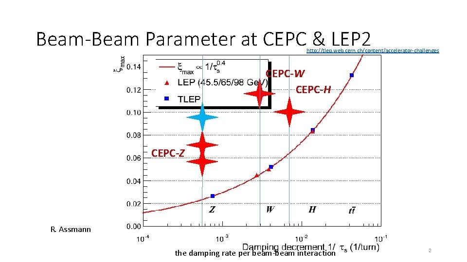 Beam-Beam Parameter at CEPC & LEP 2 http: //tlep. web. cern. ch/content/accelerator-challenges CEPC-W CEPC-H
