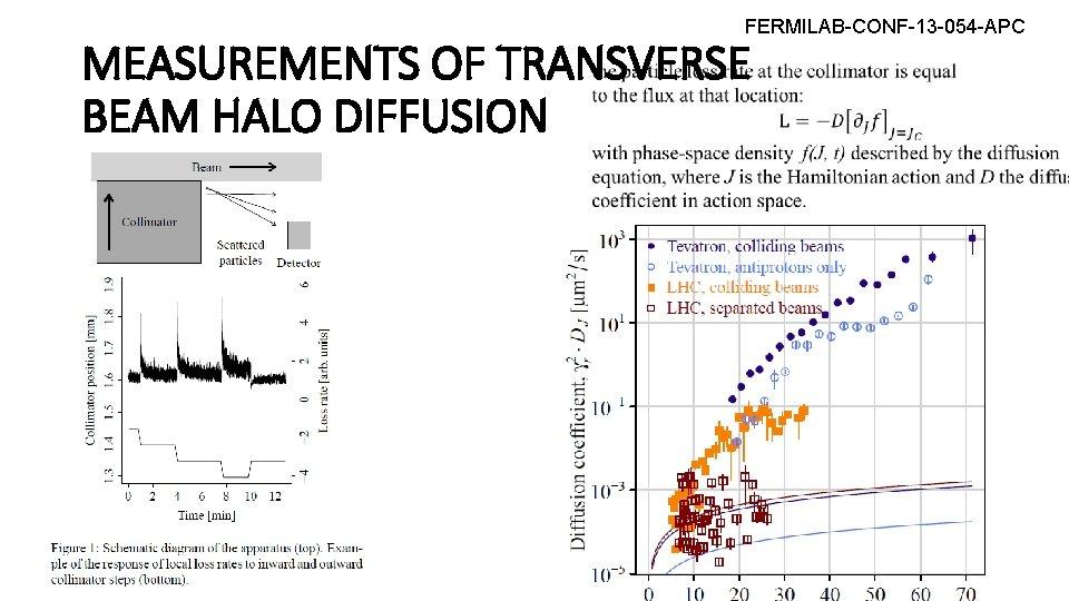 FERMILAB-CONF-13 -054 -APC MEASUREMENTS OF TRANSVERSE BEAM HALO DIFFUSION