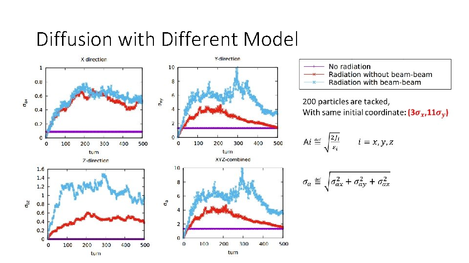 Diffusion with Different Model