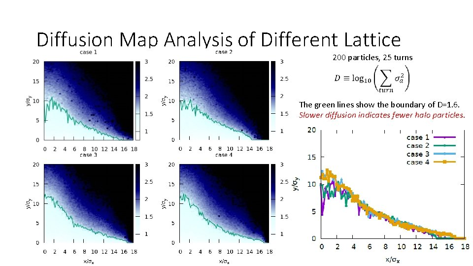 Diffusion Map Analysis of Different Lattice 200 particles, 25 turns The green lines show