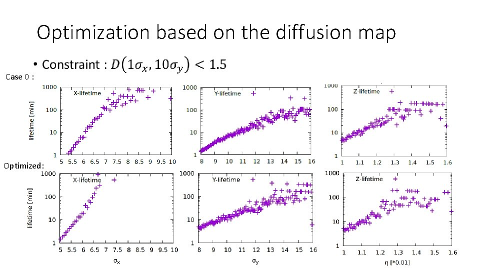 Optimization based on the diffusion map • Case 0 : Optimized: