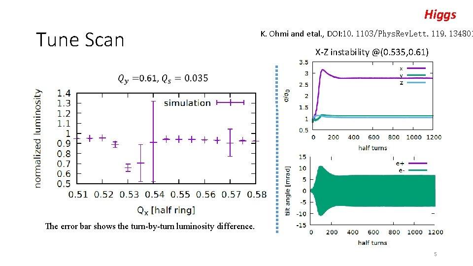 Higgs Tune Scan K. Ohmi and etal. , DOI: 10. 1103/Phys. Rev. Lett. 119.