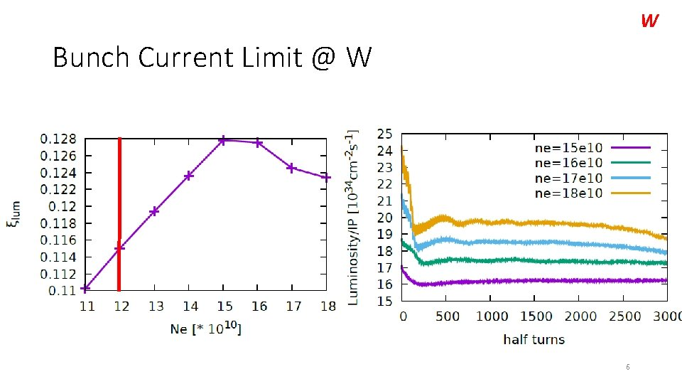 W Bunch Current Limit @ W 6