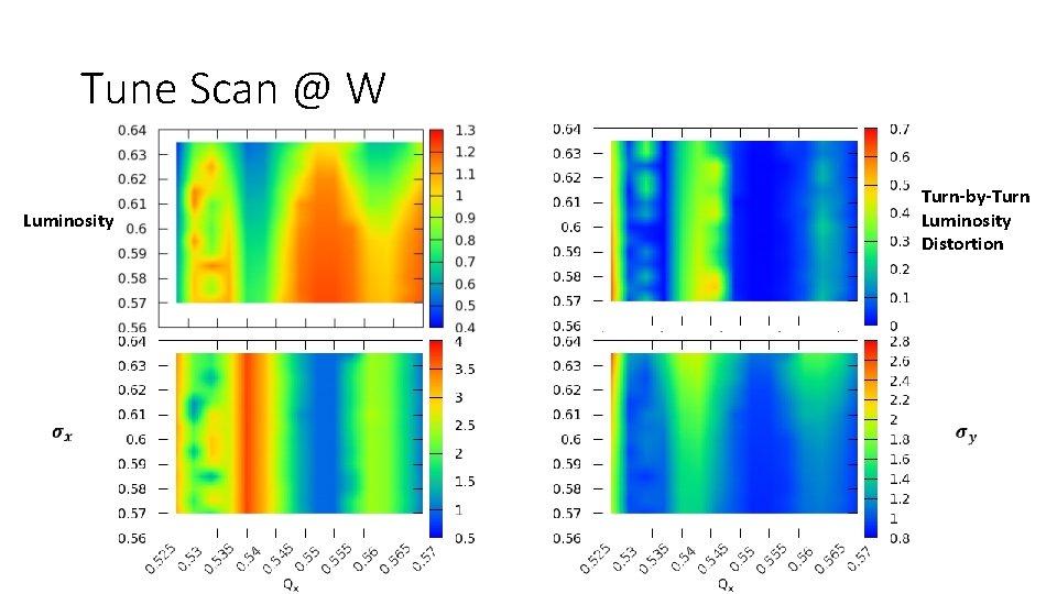 Tune Scan @ W Luminosity Turn-by-Turn Luminosity Distortion