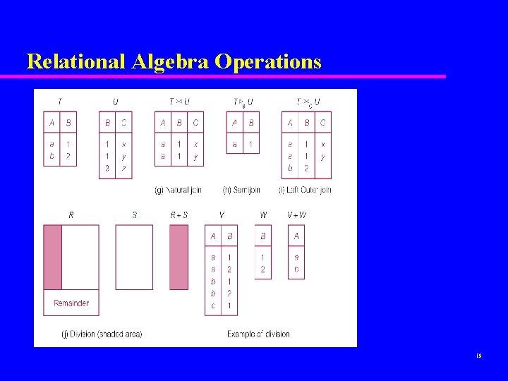 Relational Algebra Operations 19