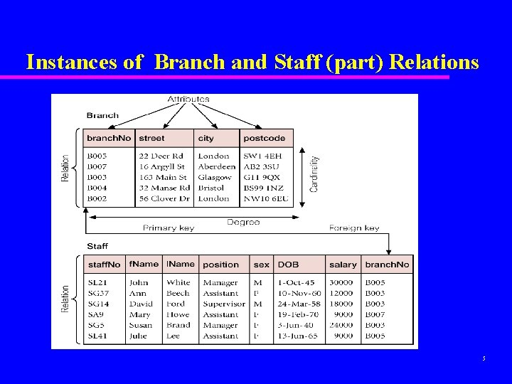 Instances of Branch and Staff (part) Relations 5