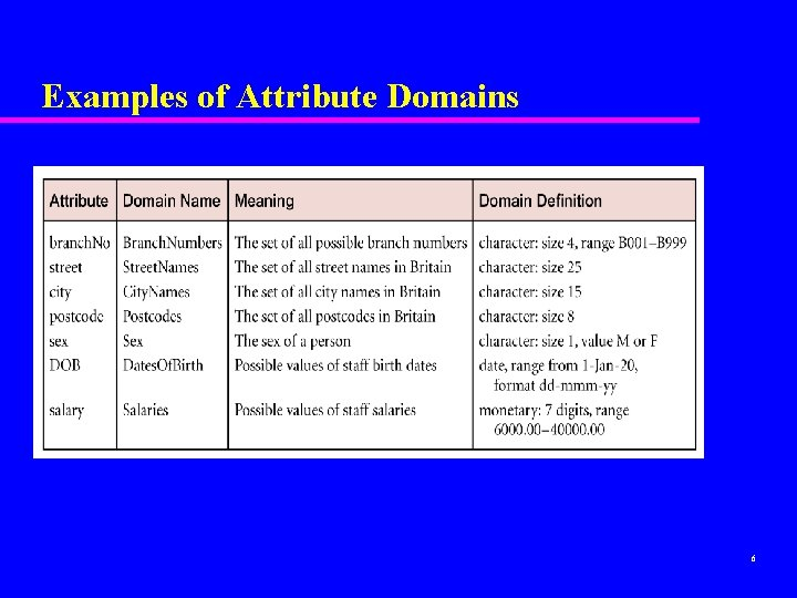 Examples of Attribute Domains 6