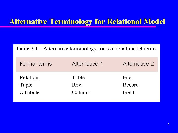 Alternative Terminology for Relational Model 7
