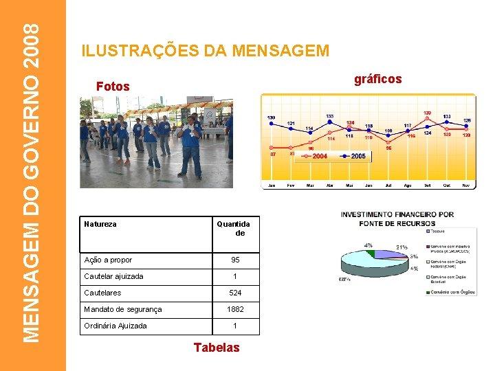 MENSAGEM DO GOVERNO 2008 ILUSTRAÇÕES DA MENSAGEM gráficos Fotos Natureza Quantida de Ação a