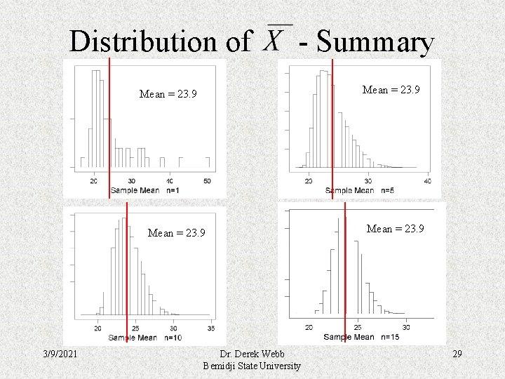 Distribution of - Summary Mean = 23. 9 3/9/2021 Dr. Derek Webb Bemidji State