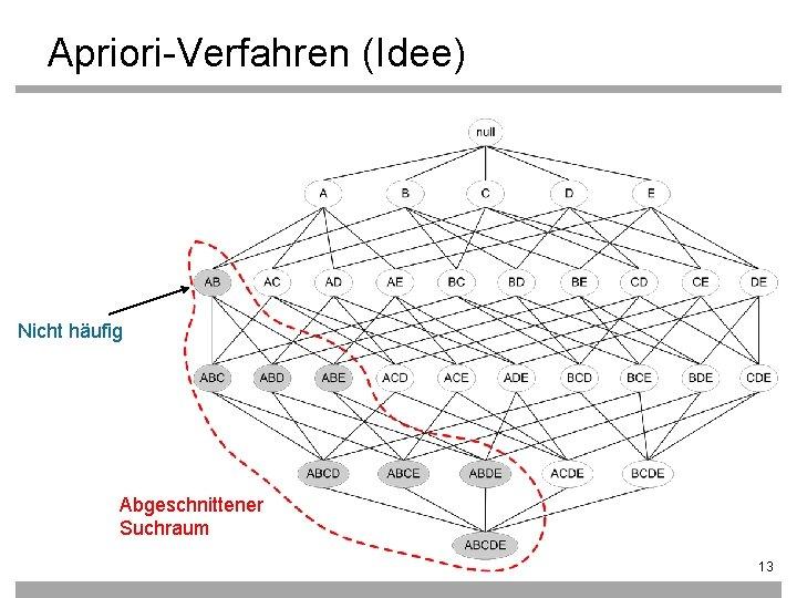 Apriori-Verfahren (Idee) Nicht häufig Abgeschnittener Suchraum 13