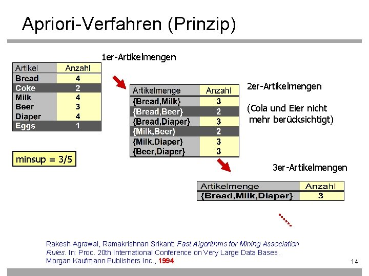 Apriori-Verfahren (Prinzip) 1 er-Artikelmengen 2 er-Artikelmengen (Cola und Eier nicht mehr berücksichtigt) minsup =