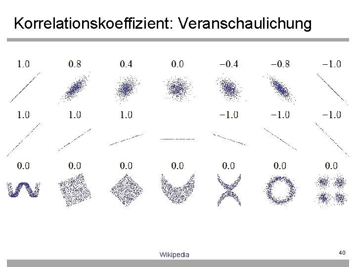 Korrelationskoeffizient: Veranschaulichung Wikipedia 40