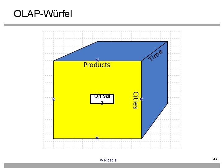 OLAP-Würfel Umsat z Wikipedia 44