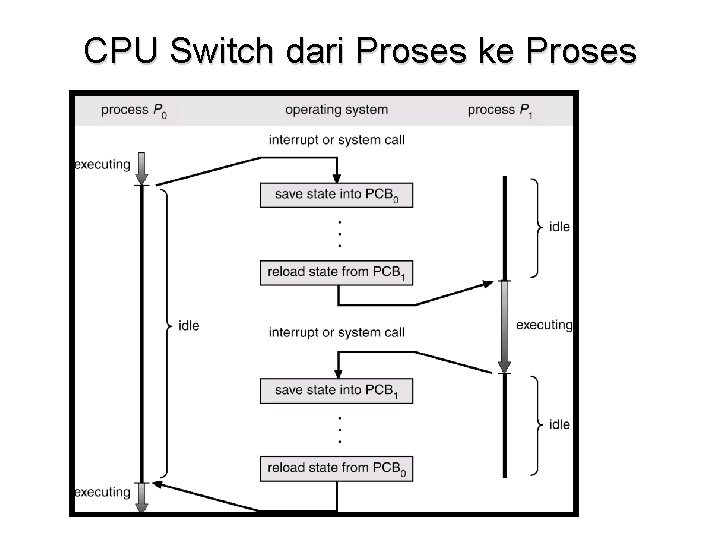 CPU Switch dari Proses ke Proses